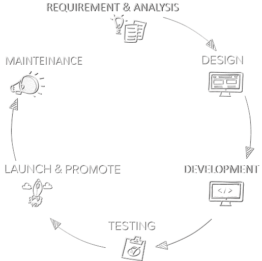 Web LifeCycle